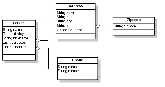 UML Diagram of Person, Address, Zipcode, and Phone classes.